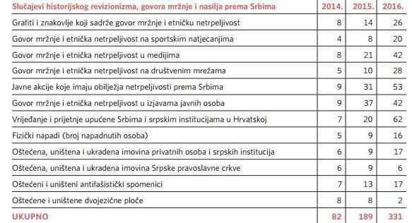 Uporedni slučajevi istorijskog revizinizma, govora mržnje i nasinja prema Srbima u Hrvatskoj © snv.hr